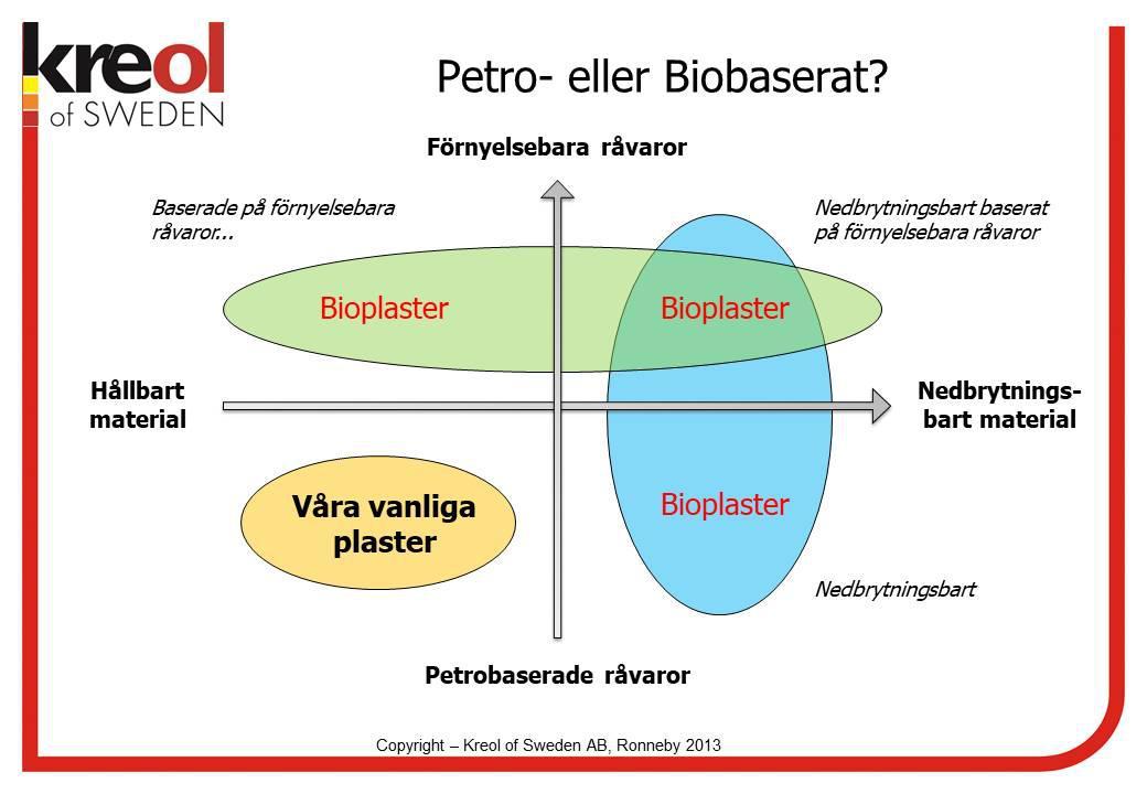 Petro- eller biobaserat?